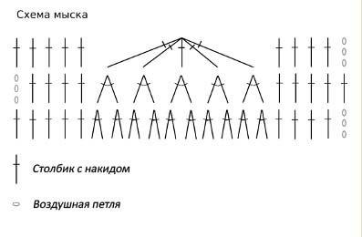 Схема мыска