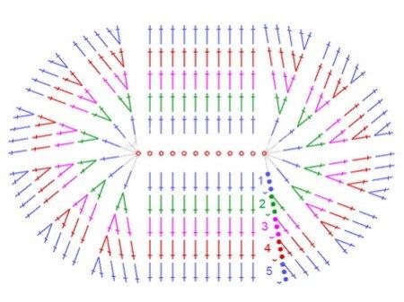 Схема вязания овального ковра