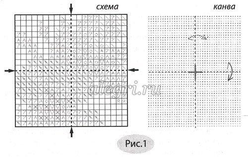 Как определить центр на вышивки