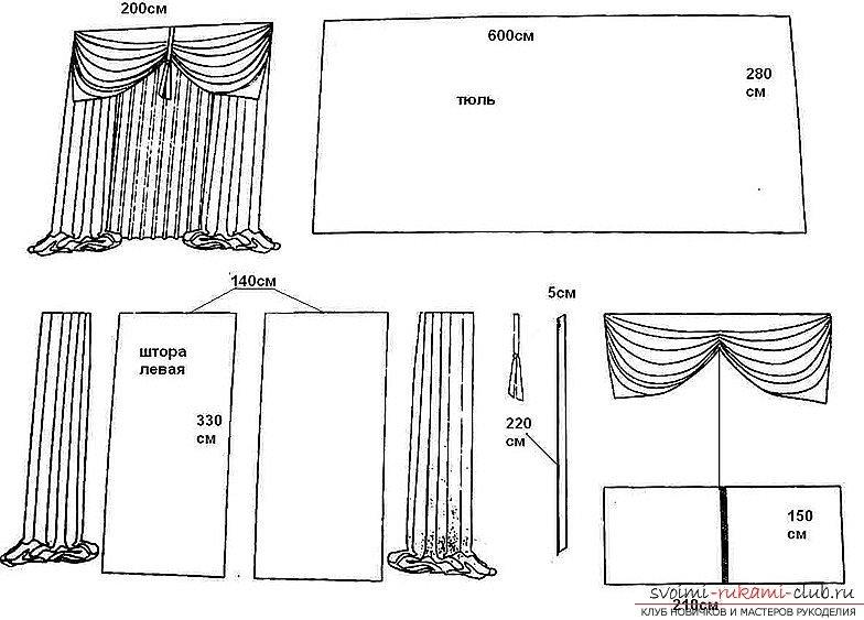 Выкройки штор своими руками: выкройка ламбрекена и кокилье