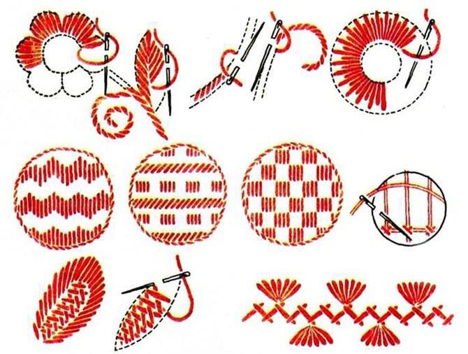 Образец вышивки на одежде
