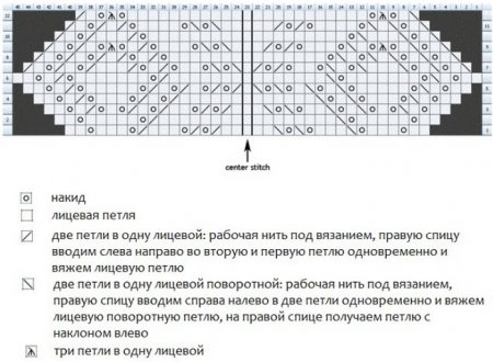 1379271115_22-kak-spitsami-sviazat-krasivii-sharfik Мастеркласс как связать шарф